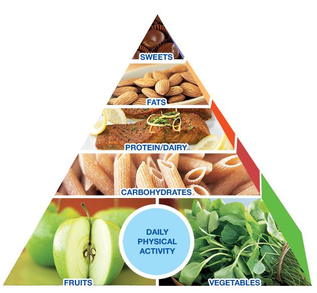 أفضل الحيل الغذائية لانقاص الوزن